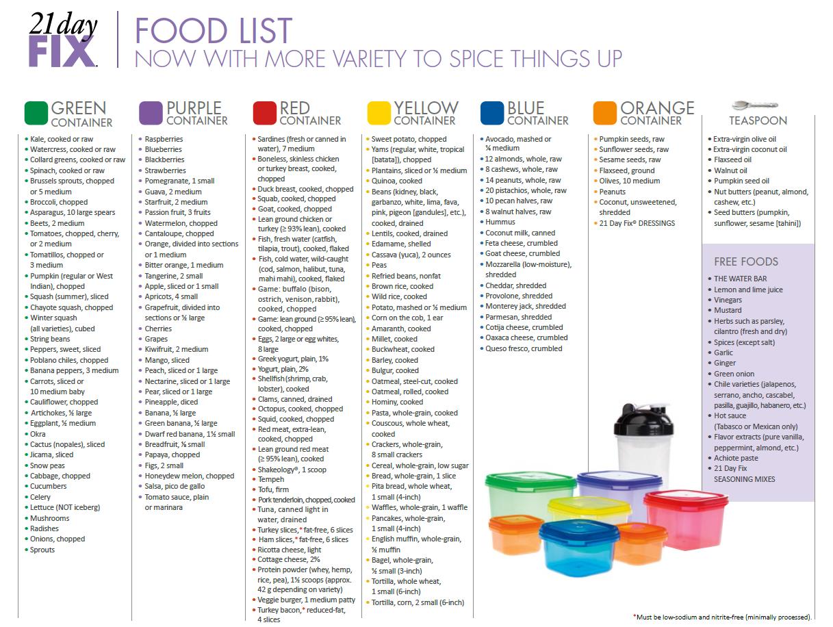 organized grocery list