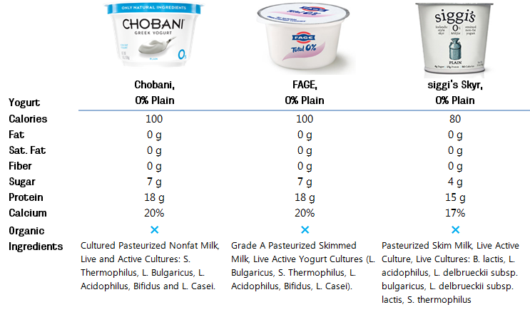 Greek Yogurt Comparisons