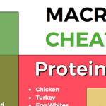 Wrapping Your Head Around Macros: A Cheat Sheet