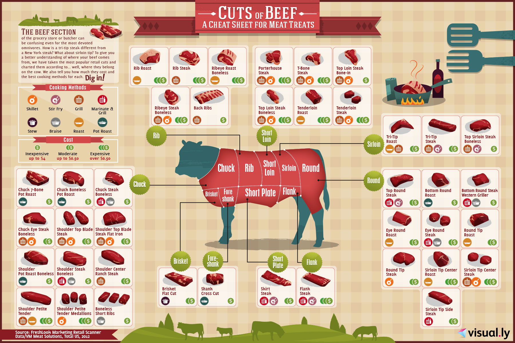 Beef Cuts Cheat Sheet