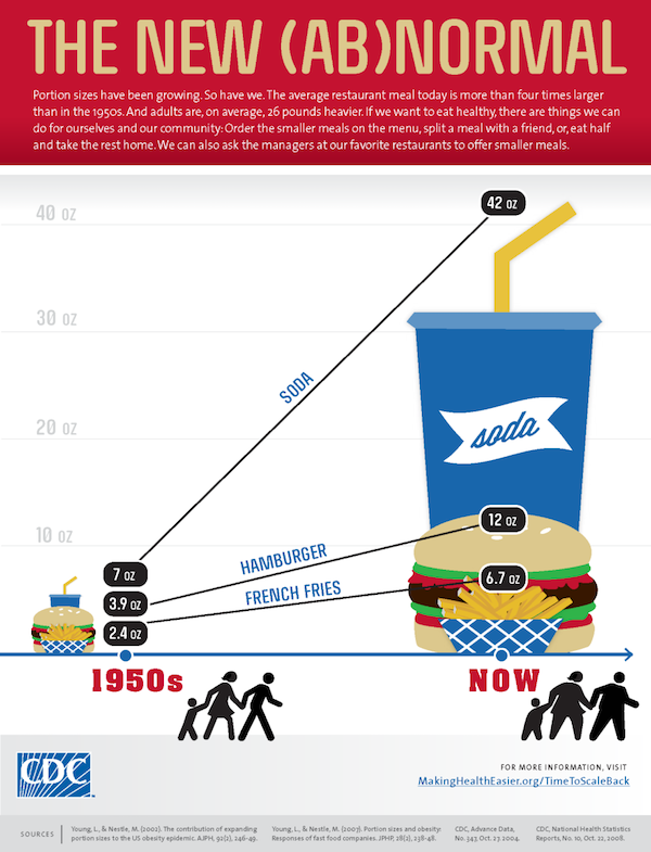 Portion Sizes Over Time